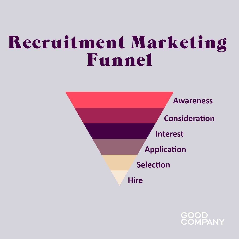 Recruitment marketing funnel